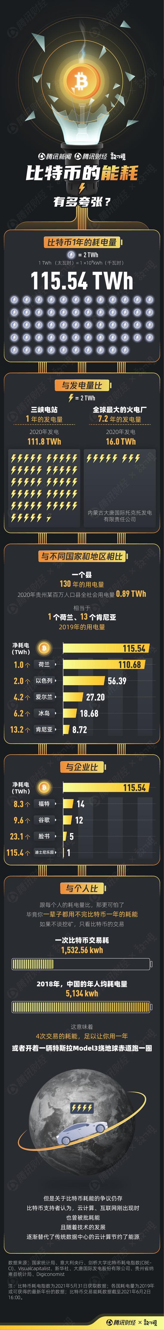 比特币年耗电量惊人:相当于三峡全年发电量 百万人口县城可用130年