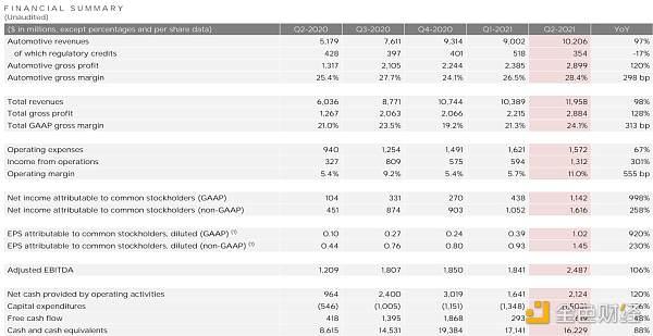 特斯拉Q2财报:比特币相关减值损失2300万美元