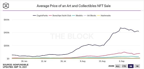 NFT市场的新风口 生成艺术究竟可以走多远?